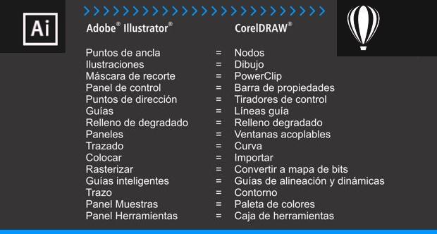 Tabla terminología básica CorelDRAW > Adobe ILLUSTRATOR