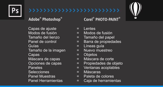 Tabla equivalencia terminologia PHOTOSHOP Corel PHOTO-PAINT